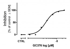 Graph showing inhibition of Protease 3CL-Mro by GC376