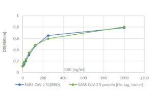 Graphic showing activity of SARS-CoV-2 S1(RBD) and SARS-CoV-2 S protein (His-tag, trimer)