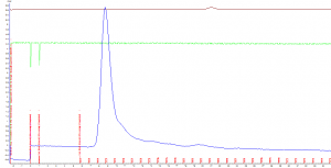 SEC (Size exclusion chromotography) of purified SARS-CoV-2 (COVID-19) S protein, His-Tag, stabilized trimer