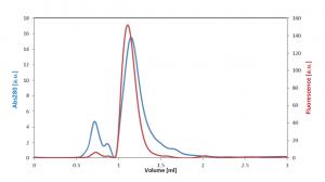 Size exclusion chromatography chromatogram of M Protein