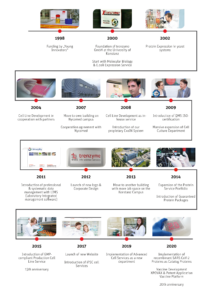 timeline of the company history - 20 years trenzyme